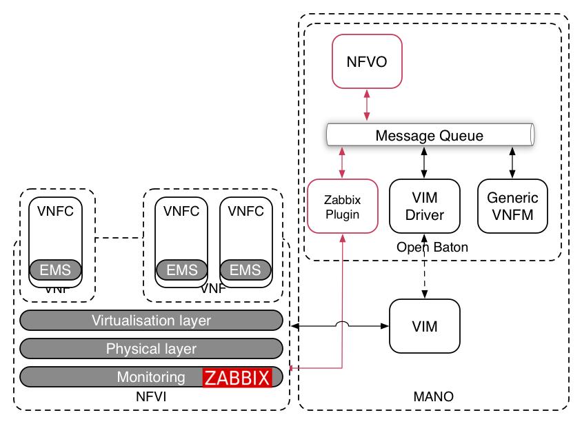Openbaton documentation for Architecture zabbix